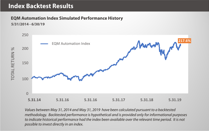 EQM Automation Index Backtest