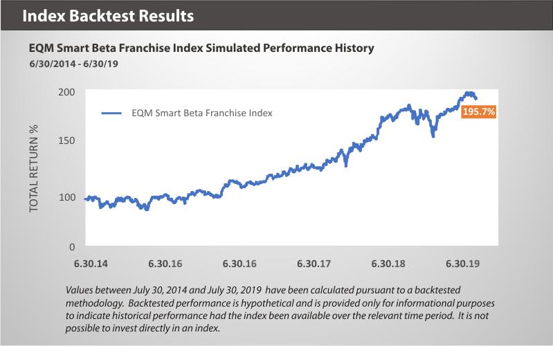 EQM Smart Beta Franchise Index