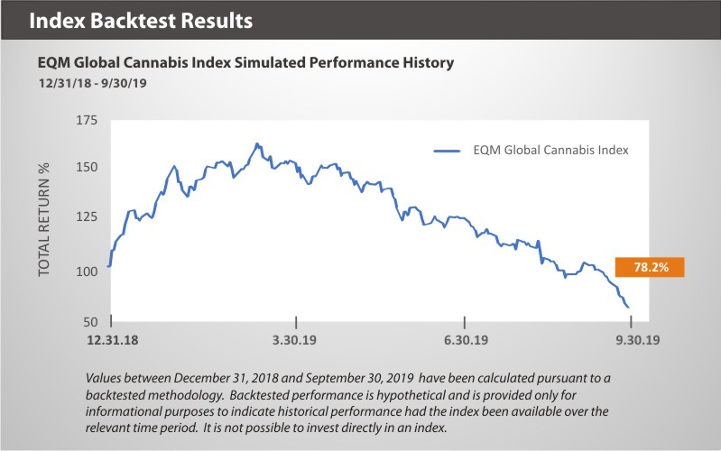 EQM Global Cannabis Index Backtest