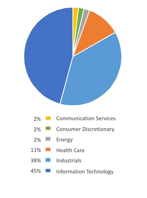 EQM Automation Index