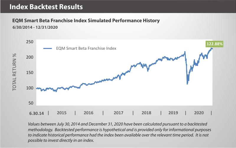 EQM Smart Beta Franchise