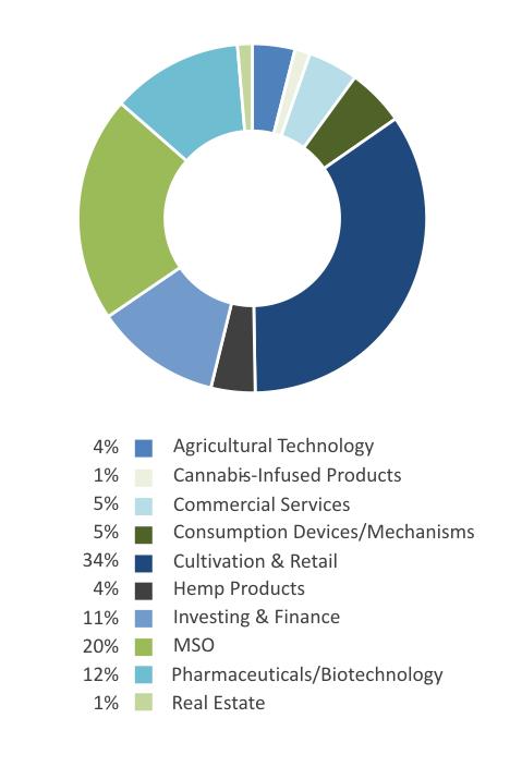 EQM Global Cannabis Index
