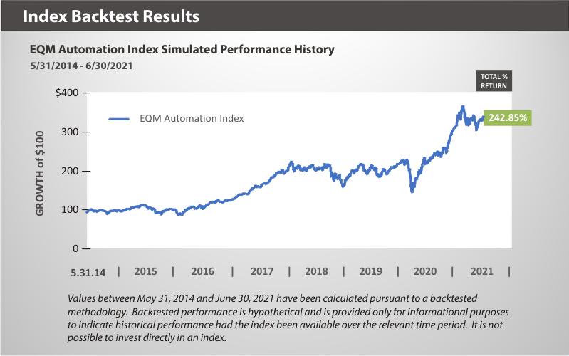 EQM Automation Index Backtest