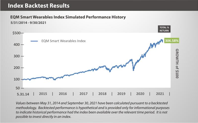 EQM Smart Wearables Index